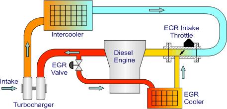 EGR system diesel EGR valve sunshine coast dyno tune ford ranger diesel tune