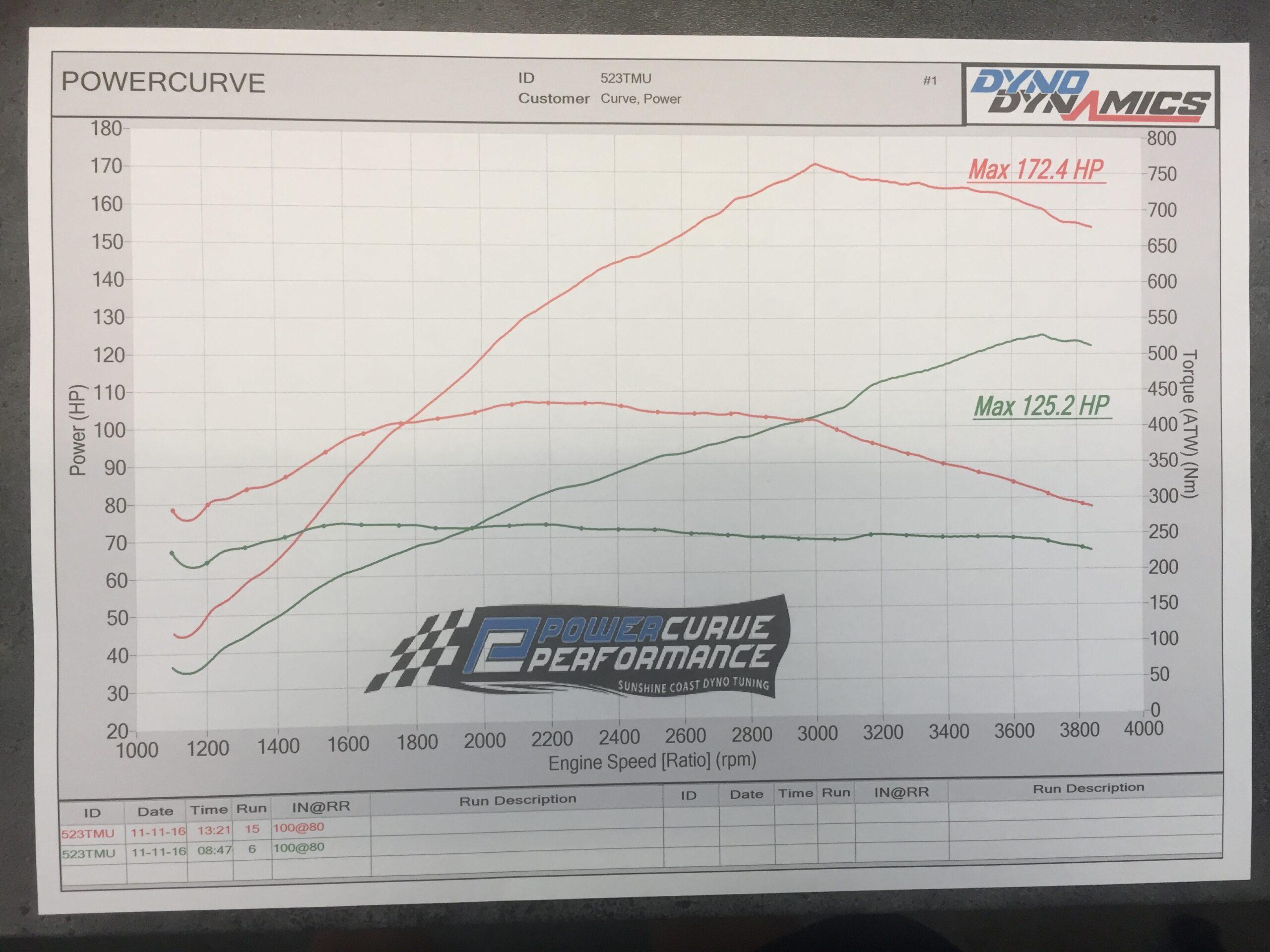 2013 Isuzu Dmax, Diesel ECU Tune, Power Curve Performance