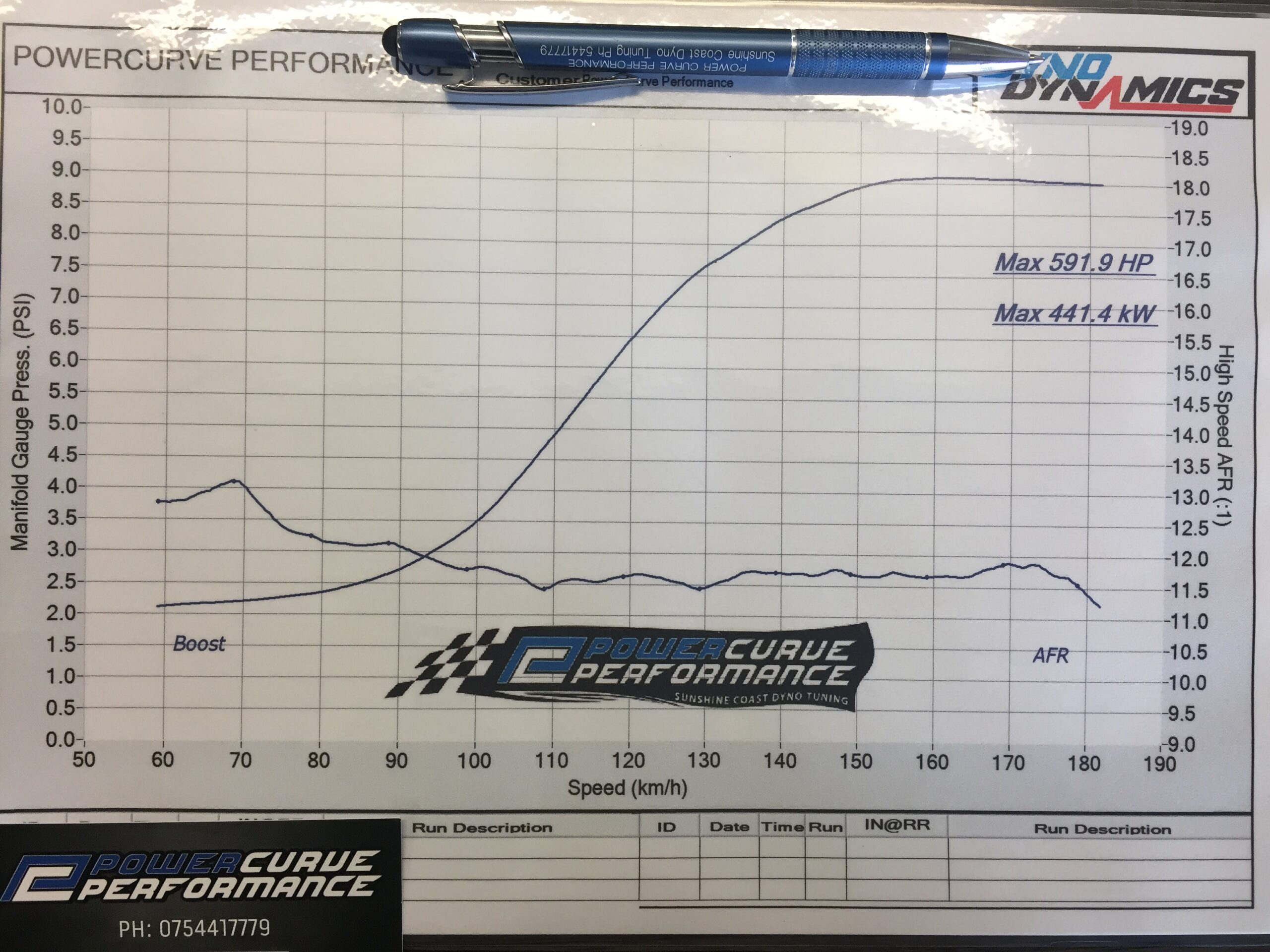 Turbo Charged Engine, Power Curve Perforamnce