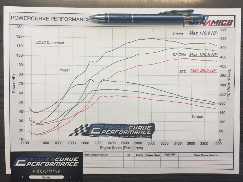 ZD30 DI ECU Tune Power Curve Performance, dyno tuning, diesel performance, tuning engines not dynos, Direct injection, Superior Engineering.