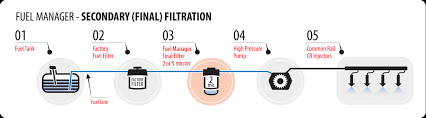 diesel central filtration diagram