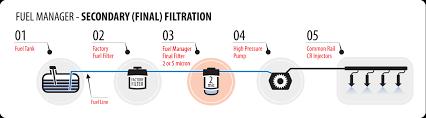 diesel central filtration diagram