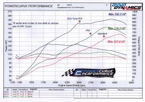 Landcruiser ECU tune performance chip standard sunshine coast dyno tuning clutch slip