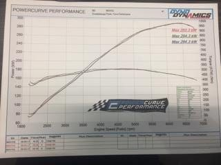 kw power reading holden clubsport power curve performance